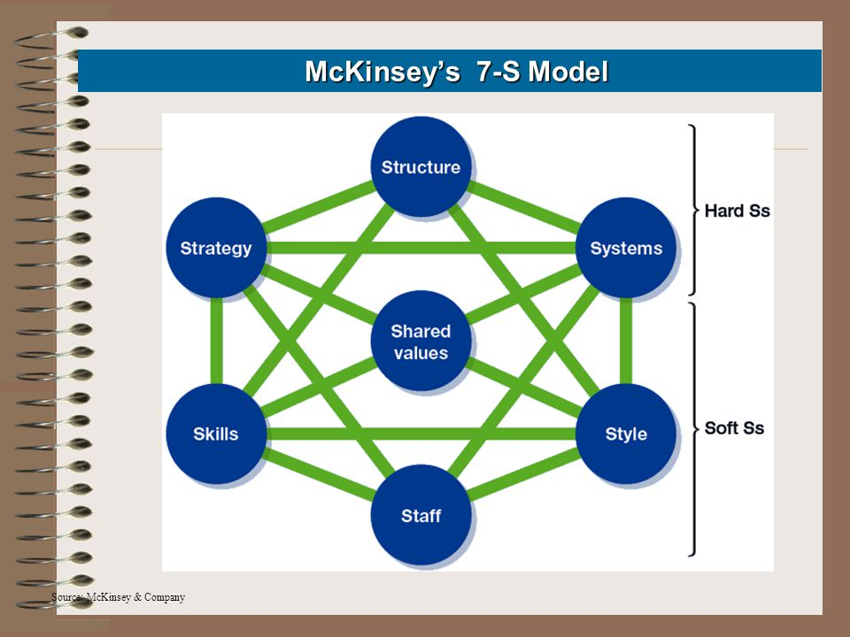 McKinsey's 7-S Model McKinsey's 7-S Model Source: McKinsey & Company