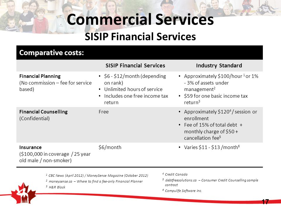 Comparative costs: SISIP Financial ServicesIndustry Standard Financial Planning (No commission – fee for service based) $6 - $12/month (depending on rank) Unlimited hours of service Includes one free income tax return Approximately $100/hour 1 or 1% - 3% of assets under management 2 $59 for one basic income tax return 3 Financial Counselling (Confidential) Free Approximately $120 4 / session or enrollment Fee of 15% of total debt + monthly charge of $50 + cancellation fee 5 Insurance ($100,000 in coverage / 25 year old male / non-smoker) $6/month Varies $11 - $13 /month 6 1 CBC News (April 2012) / MoneySense Magazine (October 2012) 2 moneysense.ca – Where to find a fee-only Financial Planner 3 H&R Block 4 Credit Canada 5 debtfreesolutions.ca – Consumer Credit Counselling sample contract 6 Compulife Software Inc.
