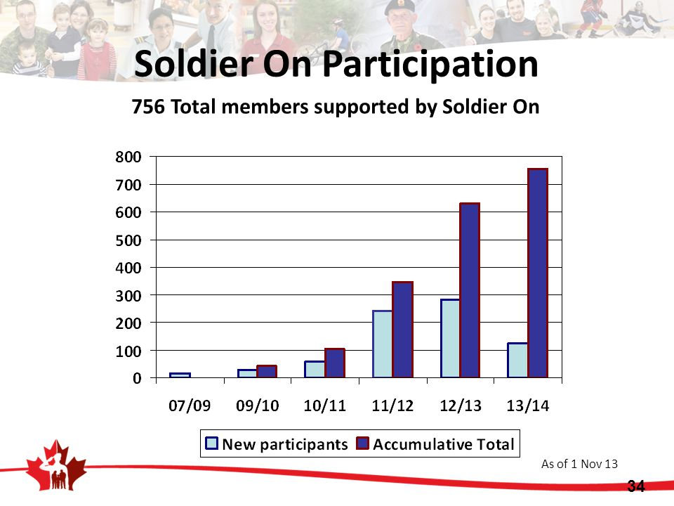 34 Soldier On Participation 756 Total members supported by Soldier On As of 1 Nov 13