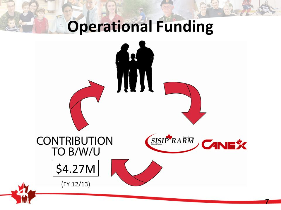 $4.27M 7 (FY 12/13) Operational Funding