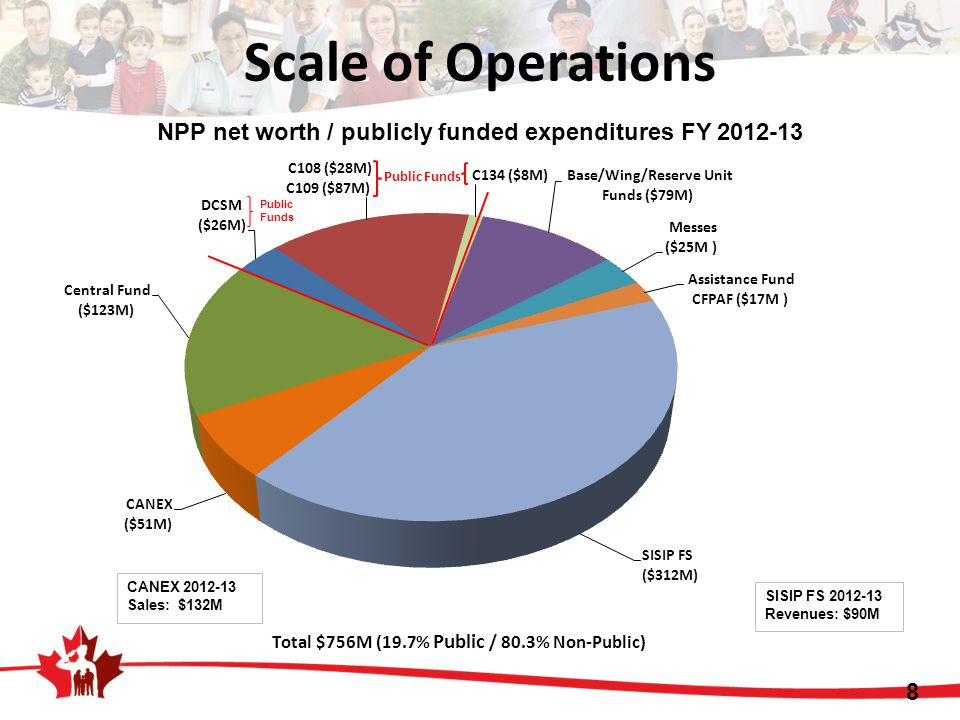 Scale of Operations NPP net worth / publicly funded expenditures FY 2012-13 Public Funds 8