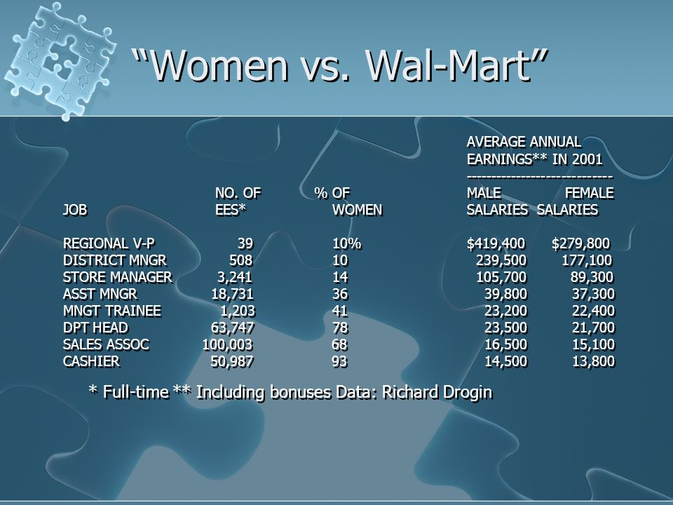 Women vs. Wal-Mart AVERAGE ANNUAL EARNINGS** IN 2001 ----------------------------- NO.