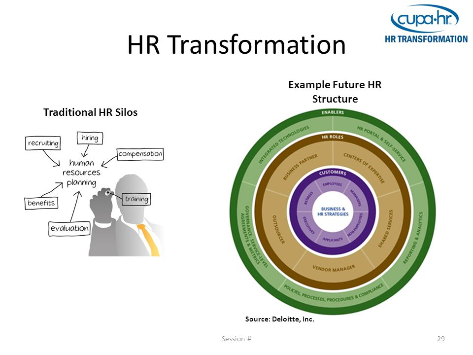 HR Transformation Session #29 Traditional HR Silos Example Future HR Structure Source: Deloitte, Inc.
