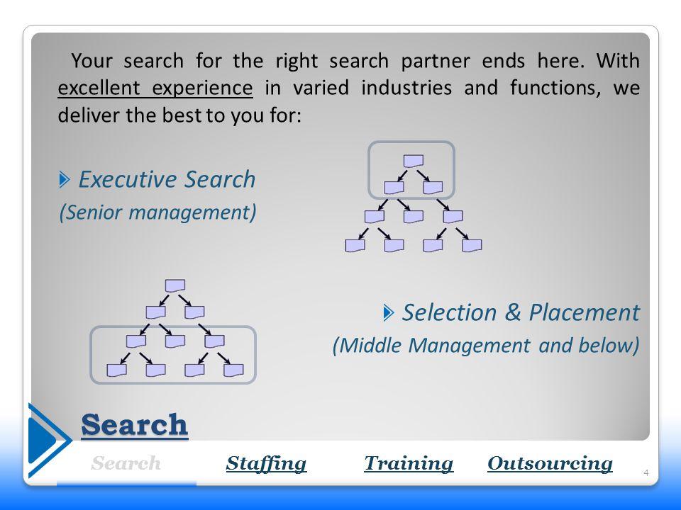 Search Process Flow 5 SearchStaffingTrainingOutsourcing