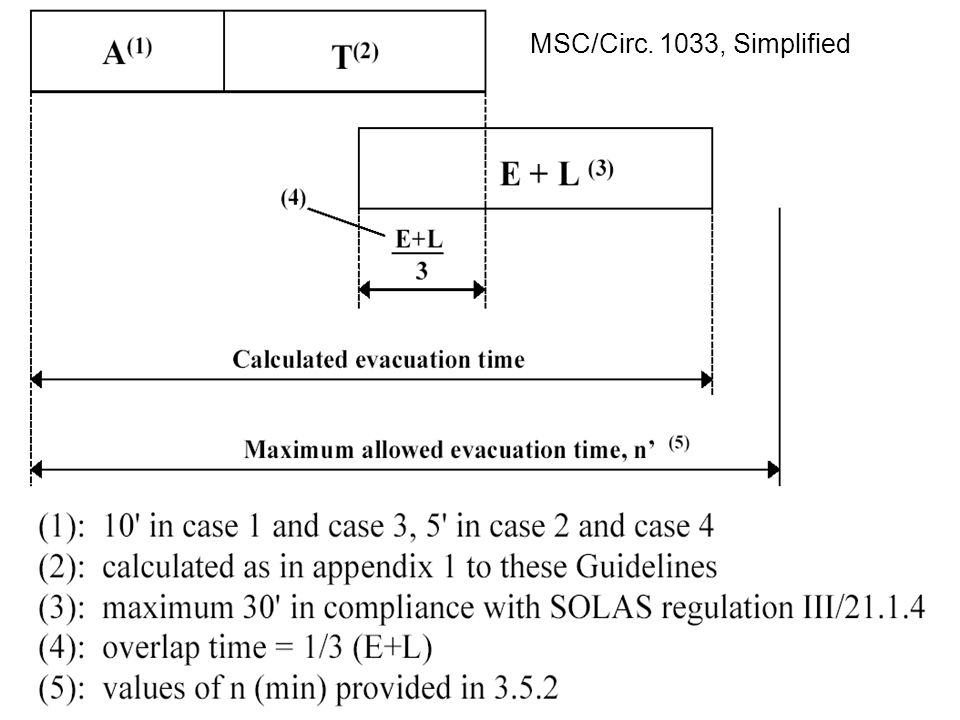Hubert Klüpfel13 Go Traff Go HT T_evac simplified MSC/Circ. 1033, Simplified
