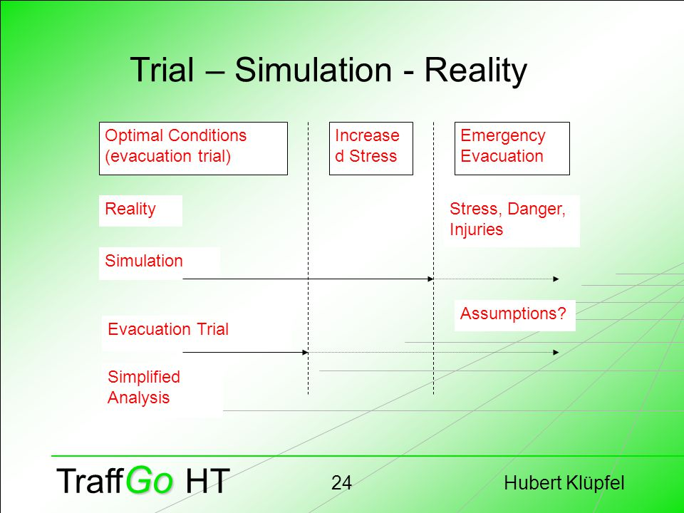 Hubert Klüpfel24 Go Traff Go HT Trial – Simulation - Reality Optimal Conditions (evacuation trial) Increase d Stress Emergency Evacuation Reality Simu