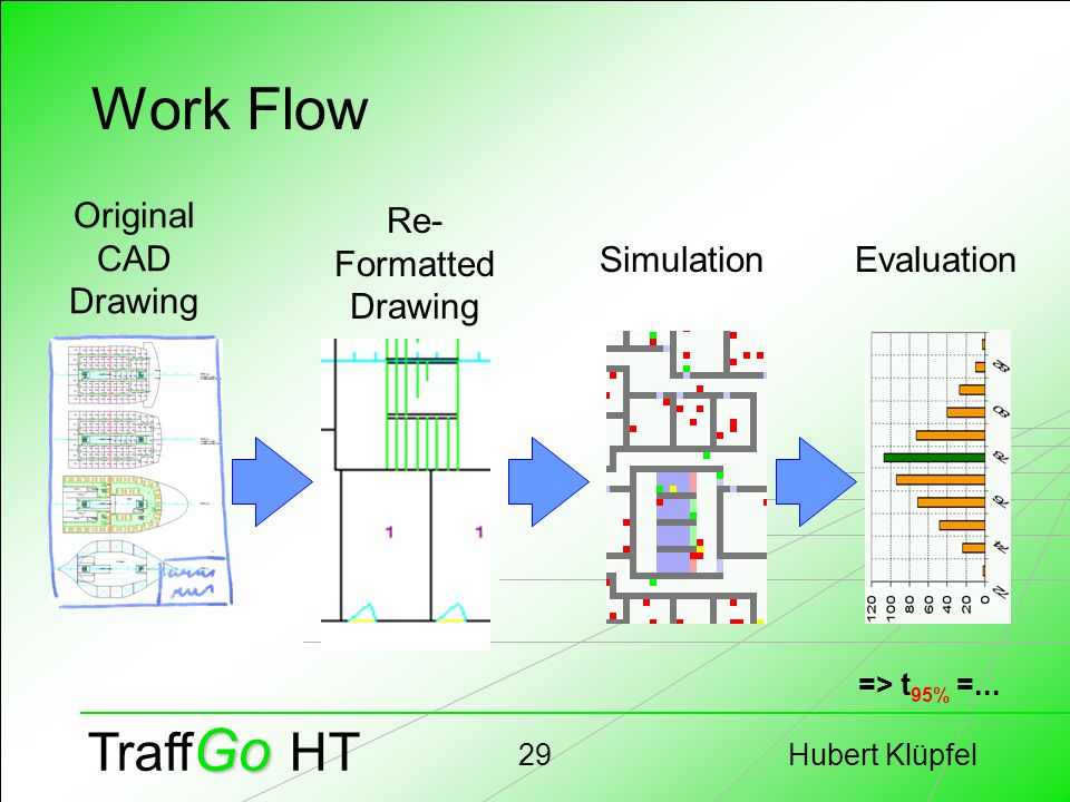 Hubert Klüpfel29 Go Traff Go HT Work Flow Re- Formatted Drawing Original CAD Drawing SimulationEvaluation => t 95% =...