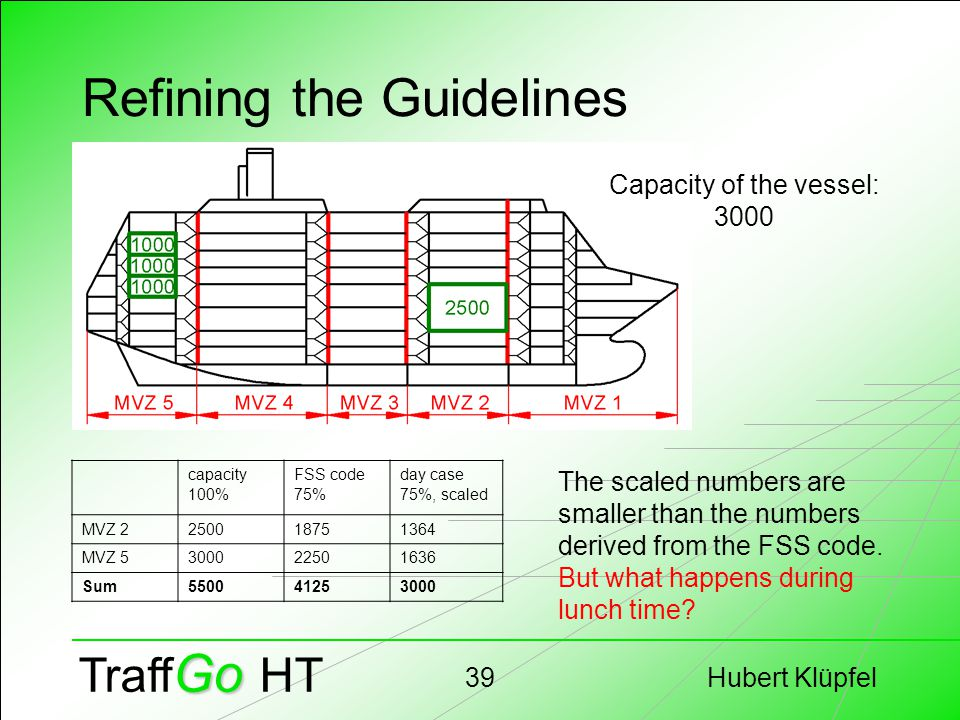 Hubert Klüpfel39 Go Traff Go HT Refining the Guidelines capacity 100% FSS code 75% day case 75%, scaled MVZ 2250018751364 MVZ 5300022501636 Sum5500412