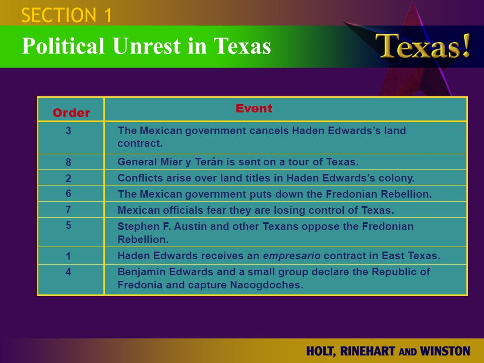 SECTION 1 Political Unrest in Texas Order Event 3 8 2 6 7 5 1 4 The Mexican government cancels Haden Edwards's land contract. General Mier y Terán is