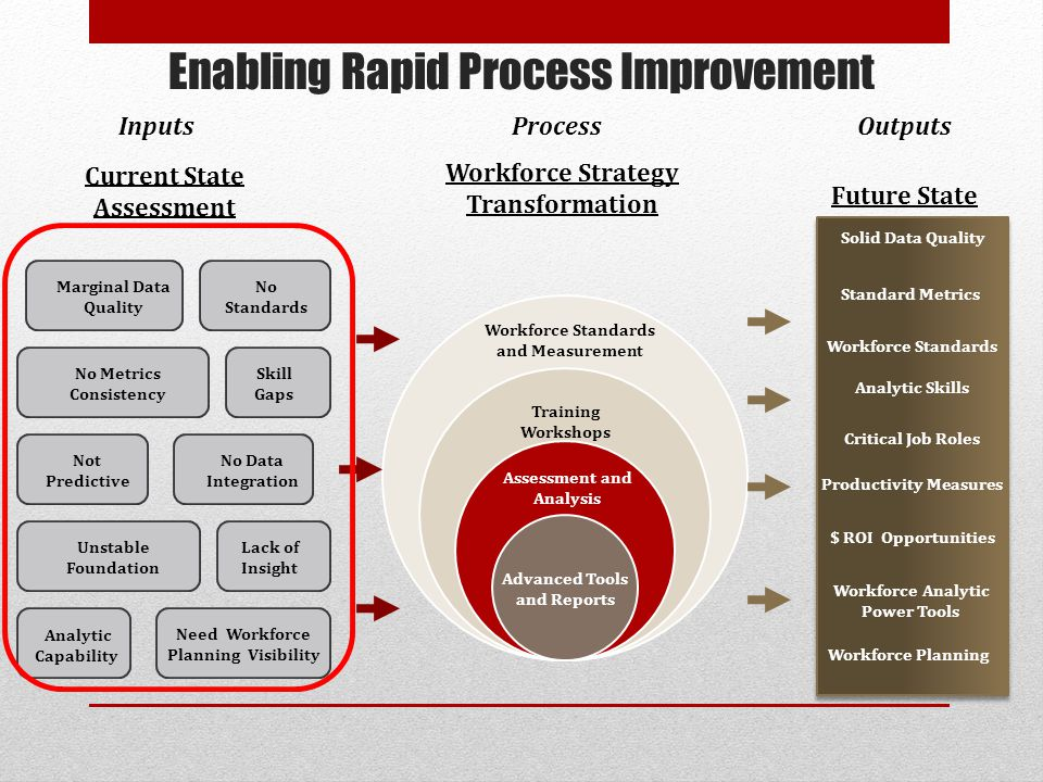 Enabling Rapid Process Improvement 4 Current State Assessment Future State Workforce Strategy Transformation Solid Data Quality Standard Metrics Workforce Analytic Power Tools Training Workshops Workforce Planning Workforce Standards and Measurement Advanced Tools and Reports Assessment and Analysis Productivity Measures Critical Job Roles Workforce Standards Marginal Data Quality No Metrics Consistency Skill Gaps Unstable Foundation Lack of Insight Not Predictive No Data Integration No Standards Need Workforce Planning Visibility Analytic Capability InputsOutputsProcess $ ROI Opportunities Analytic Skills