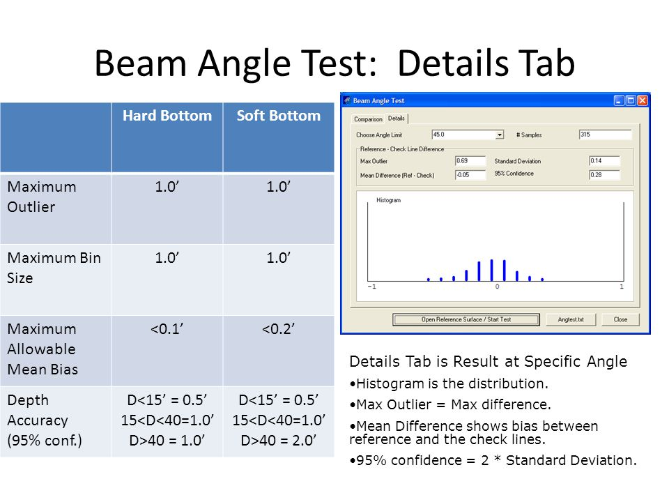 Beam Angle Test: Details Tab Details Tab is Result at Specific Angle Histogram is the distribution.