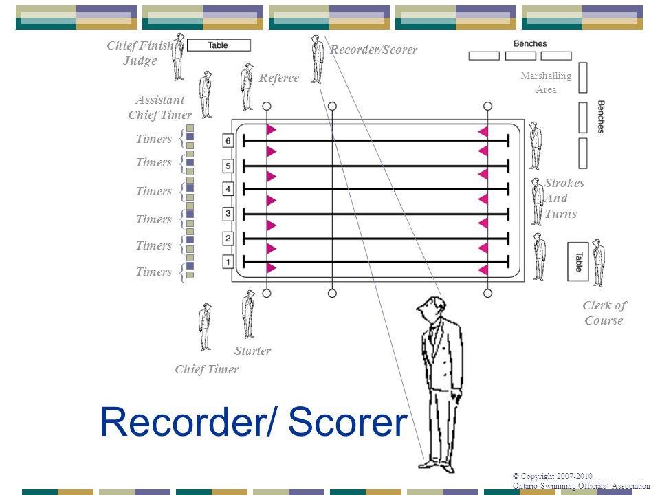 © Copyright 2007-2010 Ontario Swimming Officials' Association Recorder/Scorer - Questionnaire 5a.