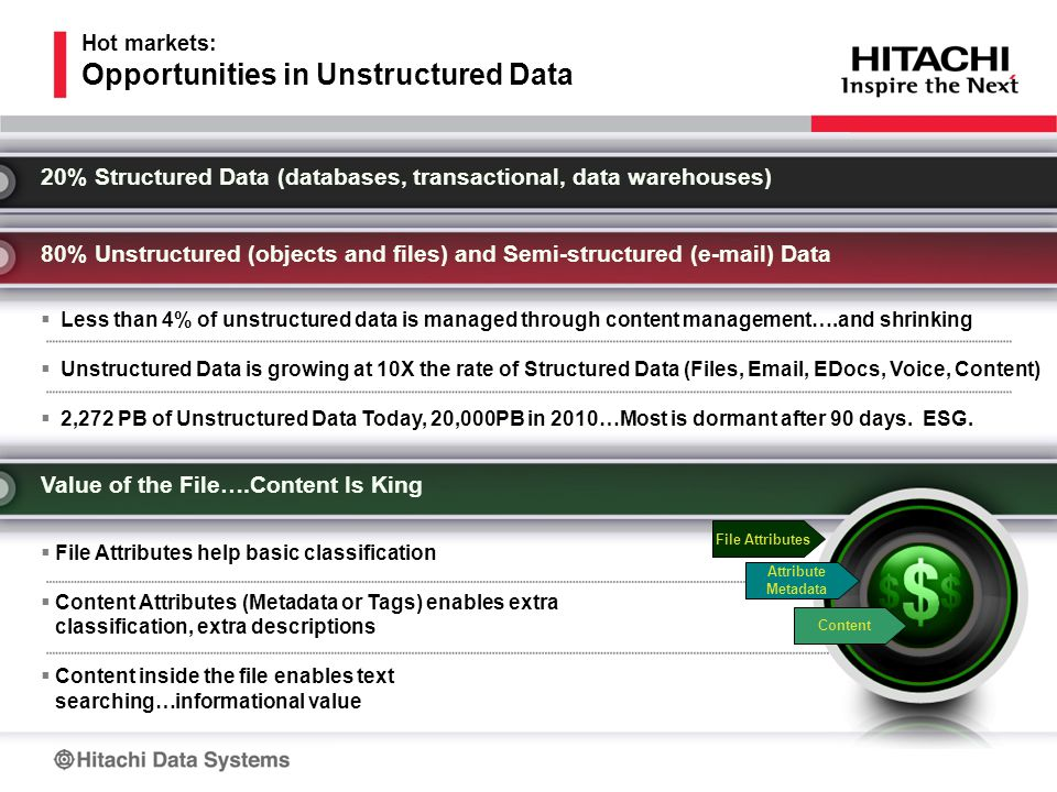 Hot markets: Opportunities in Unstructured Data 20% Structured Data (databases, transactional, data warehouses) 80% Unstructured (objects and files) and Semi-structured (e-mail) Data  Less than 4% of unstructured data is managed through content management….and shrinking  Unstructured Data is growing at 10X the rate of Structured Data (Files, Email, EDocs, Voice, Content)  2,272 PB of Unstructured Data Today, 20,000PB in 2010…Most is dormant after 90 days.