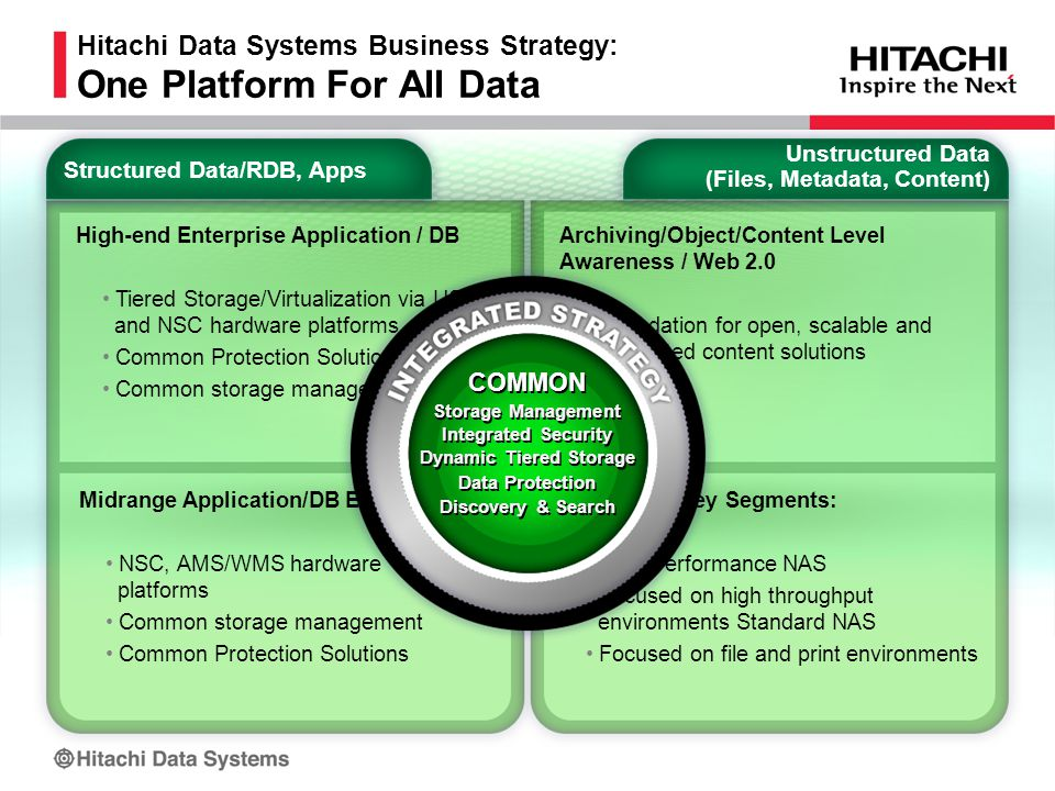 Hitachi Data Systems Business Strategy: One Platform For All Data Midrange Application/DB Enablement NSC, AMS/WMS hardware platforms Common storage management Common Protection Solutions NAS – Two Key Segments: High Performance NAS Focused on high throughput environments Standard NAS Focused on file and print environments High-end Enterprise Application / DB Tiered Storage/Virtualization via USP and NSC hardware platforms Common Protection Solutions Common storage management Structured Data/RDB, Apps Archiving/Object/Content Level Awareness / Web 2.0 Foundation for open, scalable and integrated content solutions Unstructured Data (Files, Metadata, Content) COMMON Storage Management Integrated Security Dynamic Tiered Storage Data Protection Discovery & Search COMMON Storage Management Integrated Security Dynamic Tiered Storage Data Protection Discovery & Search