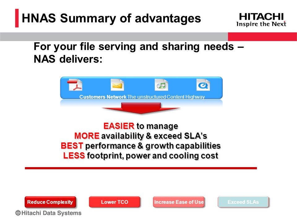 EASIER to manage MORE availability & exceed SLA's BEST performance & growth capabilities LESS footprint, power and cooling cost HNAS Summary of advantages Reduce Complexity Lower TCOIncrease Ease of UseExceed SLAs Customers Network The unstructured Content Highway For your file serving and sharing needs – NAS delivers:
