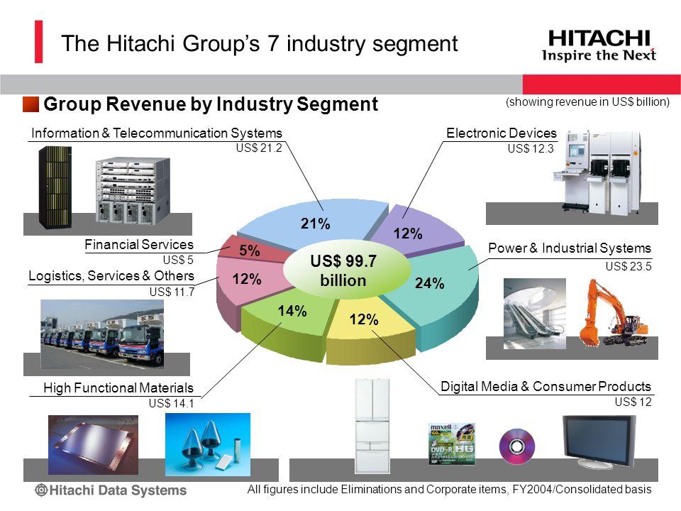 日立の事業 Information & Telecommunication Systems Power & Industrial Systems Digital Media & Consumer Products High Functional Materials Logistics, Services & Others Financial Services US$ 99.7 billion US$ 21.2 US$ 23.5 US$ 12 US$ 14.1 US$ 11.7 US$ 5 (showing revenue in US$ billion) All figures include Eliminations and Corporate items, FY2004/Consolidated basis Group Revenue by Industry Segment Electronic Devices US$ 12.3 12% 14% 5% 24% 12% 21% 12% The Hitachi Group's 7 industry segment