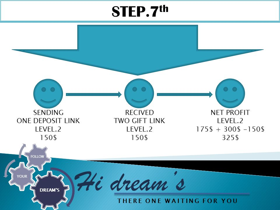STEP.7 th Hi dream's DREAM'S YOUR FOLLOW SENDING ONE DEPOSIT LINK LEVEL.2 150$ RECIVED TWO GIFT LINK LEVEL.2 150$ NET PROFIT LEVEL.2 175$ + 300$ -150$ 325$ THERE ONE WAITING FOR YOU