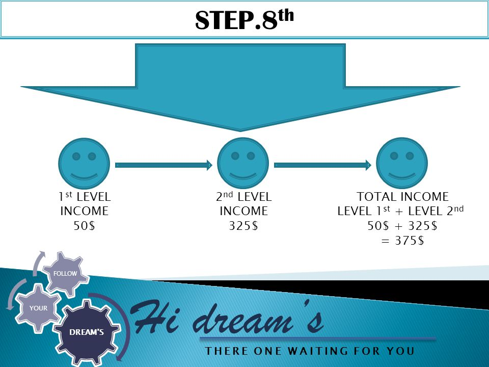 STEP.8 th Hi dream's DREAM'S YOUR FOLLOW 1 st LEVEL INCOME 50$ 2 nd LEVEL INCOME 325$ TOTAL INCOME LEVEL 1 st + LEVEL 2 nd 50$ + 325$ = 375$ THERE ONE