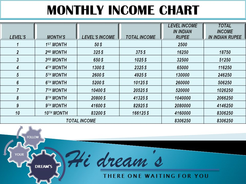MONTHLY INCOME CHART Hi dream's DREAM'S YOUR FOLLOW THERE ONE WAITING FOR YOU