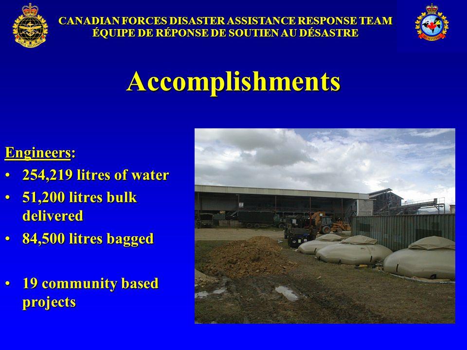 CANADIAN FORCES DISASTER ASSISTANCE RESPONSE TEAM ÉQUIPE DE RÉPONSE DE SOUTIEN AU DÉSASTRE Accomplishments Engineers: 254,219 litres of water254,219 litres of water 51,200 litres bulk delivered51,200 litres bulk delivered 84,500 litres bagged84,500 litres bagged 19 community based projects19 community based projects