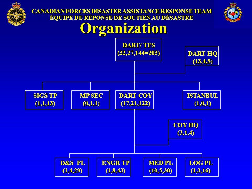 CANADIAN FORCES DISASTER ASSISTANCE RESPONSE TEAM ÉQUIPE DE RÉPONSE DE SOUTIEN AU DÉSASTRE Organization DART COY (17,21,122) DART/ TFS (32,27,144=203) MED PL (10,5,30) ENGR TP (1,8,43) D&S PL (1,4,29) LOG PL (1,3,16) DART HQ (13,4,5) SIGS TP (1,1,13) MP SEC (0,1,1) COY HQ (3,1,4) ISTANBUL (1,0,1)
