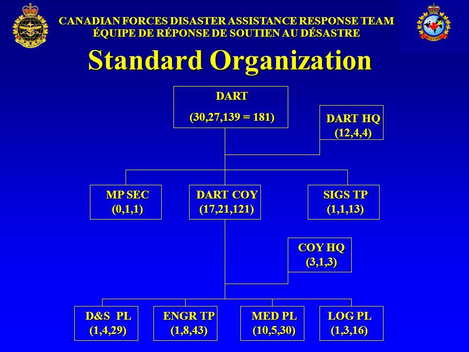 CANADIAN FORCES DISASTER ASSISTANCE RESPONSE TEAM ÉQUIPE DE RÉPONSE DE SOUTIEN AU DÉSASTRE Standard Organization DART COY (17,21,121) DART (30,27,139 = 181) MED PL (10,5,30) ENGR TP (1,8,43) D&S PL (1,4,29) LOG PL (1,3,16) DART HQ (12,4,4) SIGS TP (1,1,13) MP SEC (0,1,1) COY HQ (3,1,3)