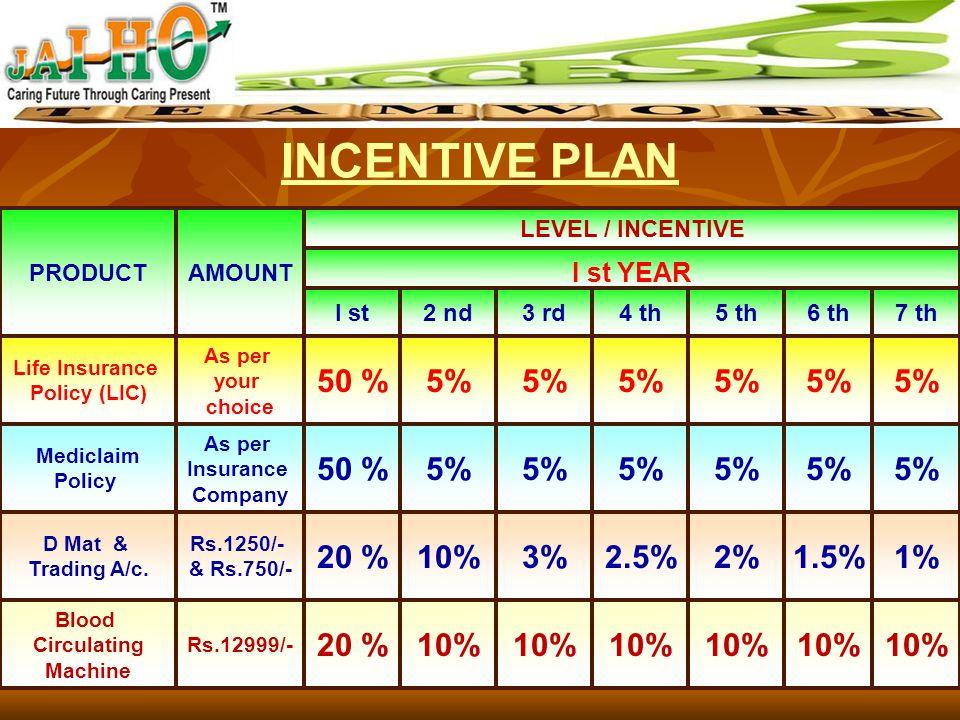 INCENTIVE PLAN 1.LEVEL INCOME 2.