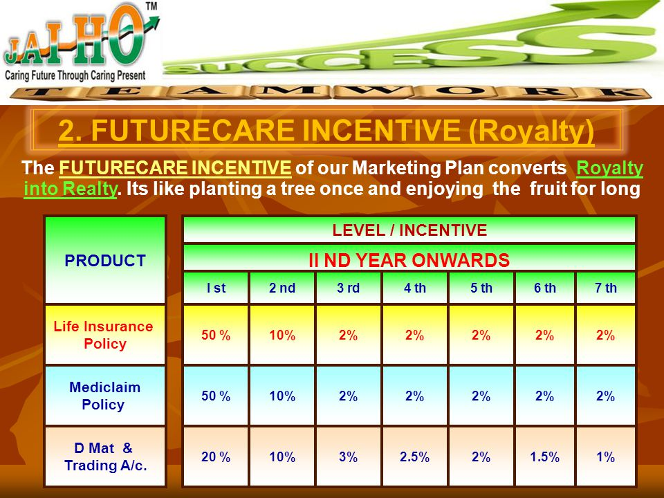 INCENTIVE PLAN PRODUCTAMOUNT LEVEL / INCENTIVE I st YEAR 7 th5 th6 th4 th3 rd2 ndI st Life Insurance Policy (LIC) As per your choice 5% 50 % Mediclaim
