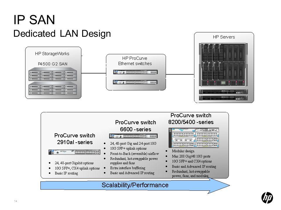 14 IP SAN Dedicated LAN Design