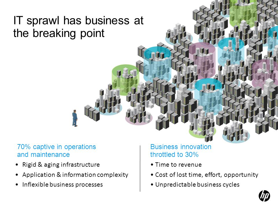 IT sprawl has business at the breaking point Rigid & aging infrastructure Application & information complexity Inflexible business processes Business innovation throttled to 30% Time to revenue Cost of lost time, effort, opportunity Unpredictable business cycles 70% captive in operations and maintenance