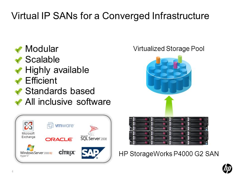6 Virtual IP SANs for a Converged Infrastructure Modular Scalable Highly available Efficient Standards based All inclusive software Virtualized Storage Pool HP StorageWorks P4000 G2 SAN Microsoft Exchange