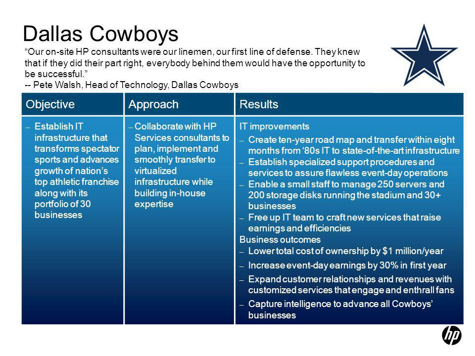 Dallas Cowboys IT improvements Business Outcomes ObjectiveApproachResults – Establish IT infrastructure that transforms spectator sports and advances growth of nation's top athletic franchise along with its portfolio of 30 businesses – Collaborate with HP Services consultants to plan, implement and smoothly transfer to virtualized infrastructure while building in-house expertise IT improvements – Create ten-year road map and transfer within eight months from '80s IT to state-of-the-art infrastructure – Establish specialized support procedures and services to assure flawless event-day operations – Enable a small staff to manage 250 servers and 200 storage disks running the stadium and 30+ businesses – Free up IT team to craft new services that raise earnings and efficiencies Business outcomes – Lower total cost of ownership by $1 million/year – Increase event-day earnings by 30% in first year – Expand customer relationships and revenues with customized services that engage and enthrall fans – Capture intelligence to advance all Cowboys' businesses Our on-site HP consultants were our linemen, our first line of defense.