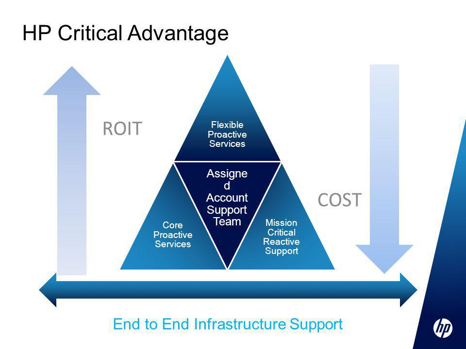 HP Critical Advantage Flexible Proactive Services Core Proactive Services Assigne d Account Support Team Mission Critical Reactive Support ROIT COST End to End Infrastructure Support