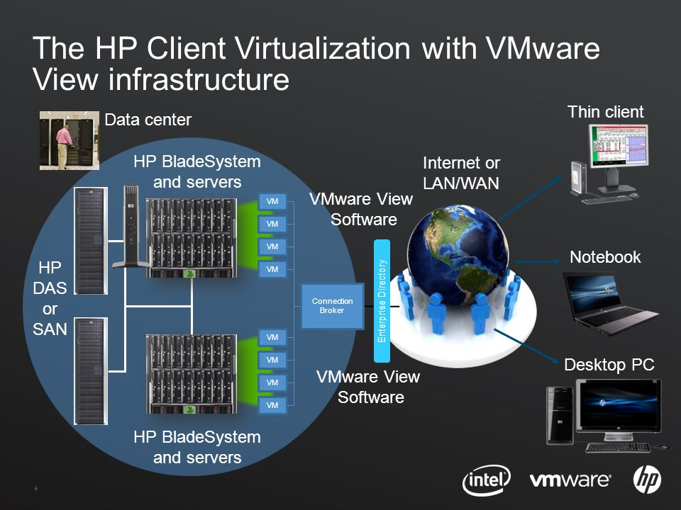 5 VMware View: the industry's leading virtualization platform –Give users a personal view of their data and applications –Build the desktop of tomorrow, today –Improve your desktop management –Lower TCO by as much as 50%