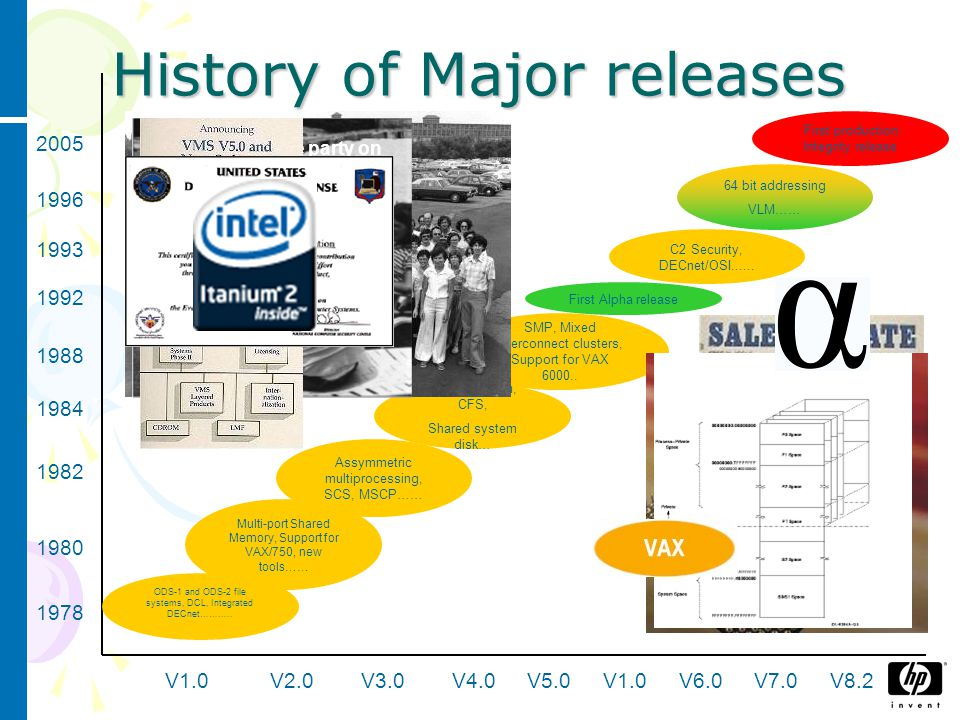 History of Major releases ODS-1 and ODS-2 file systems, DCL, Integrated DECnet………..