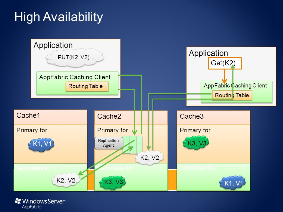 Application PUT(K2, V2) Cache2 Cache1 Cache3 Primary for Get(K2) Primary for K3, V3 AppFabric Caching Client Routing Table K2, V2 Secondary for K2, V2 K1, V1 Secondary for K3, V3 Secondary for K1, V1 AppFabric Caching Client Routing Table K2, V2 Replication Agent