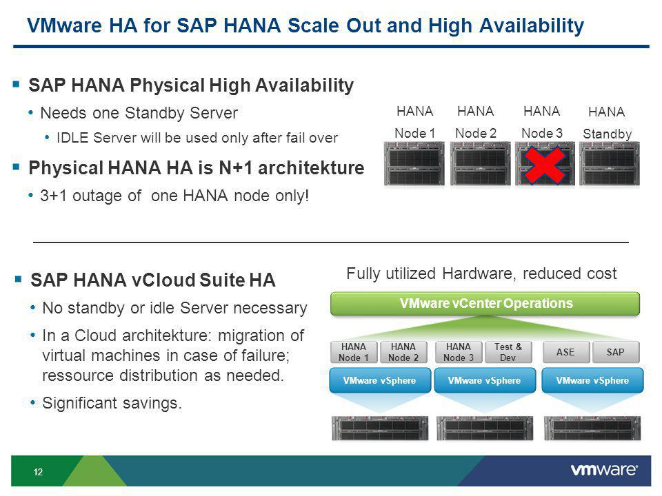 12 VMware HA for SAP HANA Scale Out and High Availability  SAP HANA Physical High Availability Needs one Standby Server IDLE Server will be used only after fail over  Physical HANA HA is N+1 architekture 3+1 outage of one HANA node only.