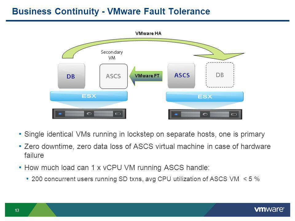 13 Business Continuity - VMware Fault Tolerance Single identical VMs running in lockstep on separate hosts, one is primary Zero downtime, zero data loss of ASCS virtual machine in case of hardware failure How much load can 1 x vCPU VM running ASCS handle: 200 concurrent users running SD txns, avg CPU utilization of ASCS VM < 5 %