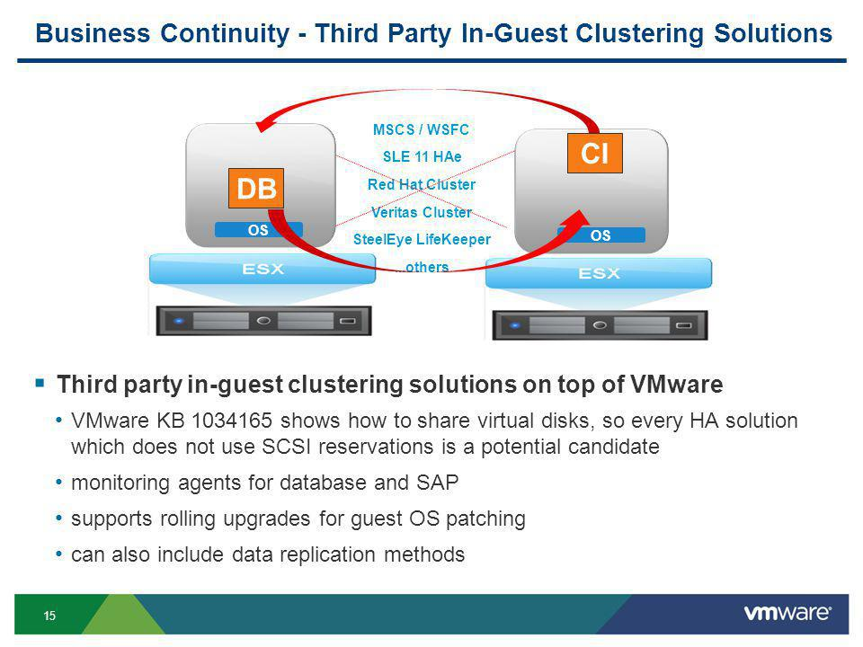 15 DIA DB CI MSCS / WSFC SLE 11 HAe Red Hat Cluster Veritas Cluster SteelEye LifeKeeper...others OS Business Continuity - Third Party In-Guest Clustering Solutions  Third party in-guest clustering solutions on top of VMware VMware KB 1034165 shows how to share virtual disks, so every HA solution which does not use SCSI reservations is a potential candidate monitoring agents for database and SAP supports rolling upgrades for guest OS patching can also include data replication methods