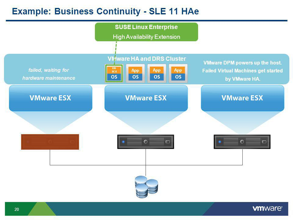 20 Example: Business Continuity - SLE 11 HAe VMware HA and DRS Cluster App DB SCS App SUSE Linux Enterprise High Availability Extension failed, waiting for hardware maintenance VMware DPM powers up the host.