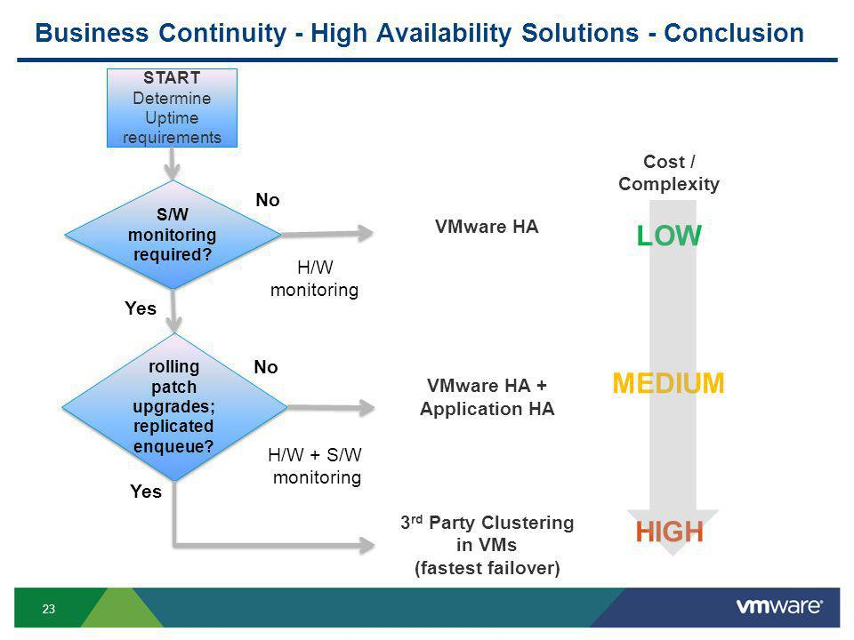 23 START Determine Uptime requirements S/W monitoring required? H/W monitoring Yes rolling patch upgrades; replicated enqueue? Yes No VMware HA VMware