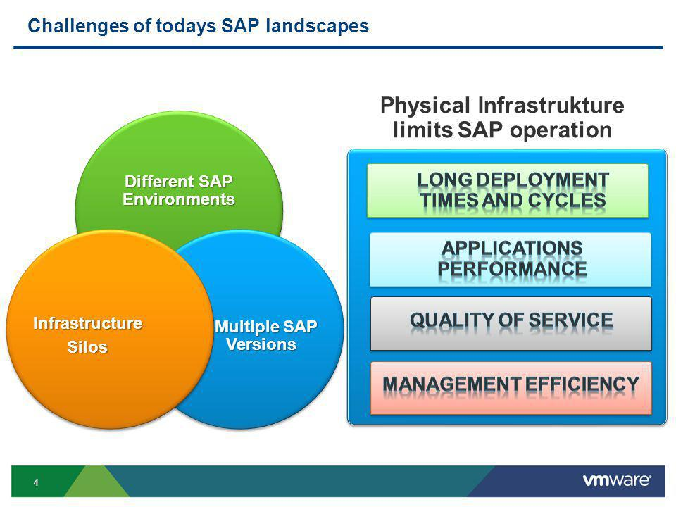 4 Challenges of todays SAP landscapes Physical Infrastrukture limits SAP operation Different SAP Environments Multiple SAP Versions.Multiple SAP VersionsInfrastructureSilos