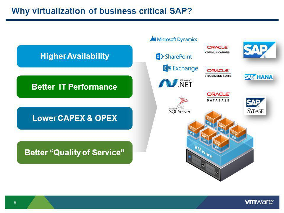 """5 Lower CAPEX & OPEX Better """"Quality of Service"""" Better IT Performance Higher Availability Why virtualization of business critical SAP?"""