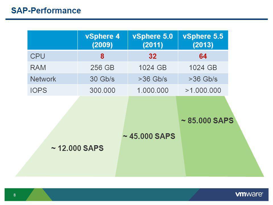 8 SAP-Performance vSphere 4 (2009) vSphere 5.0 (2011) vSphere 5.5 (2013) CPU83264 RAM256 GB1024 GB Network30 Gb/s>36 Gb/s IOPS300.0001.000.000>1.000.0