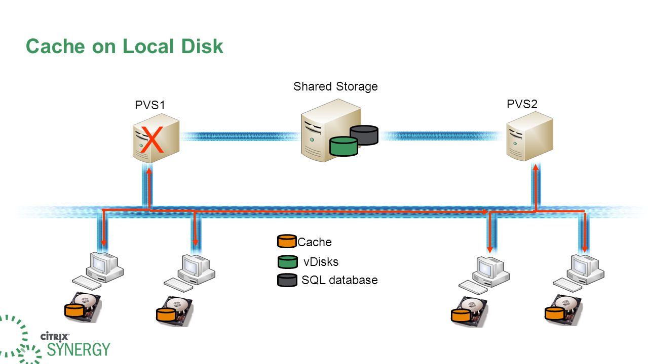 Cache on Local Disk Shared Storage vDisks SQL database Cache PVS1 PVS2 X