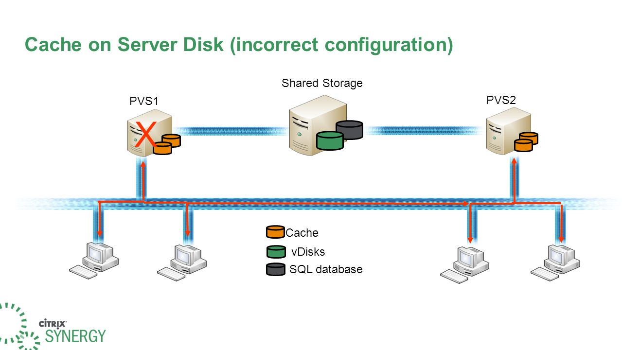 Cache on Server Disk (incorrect configuration) Shared Storage vDisks SQL database Cache PVS1 PVS2 X