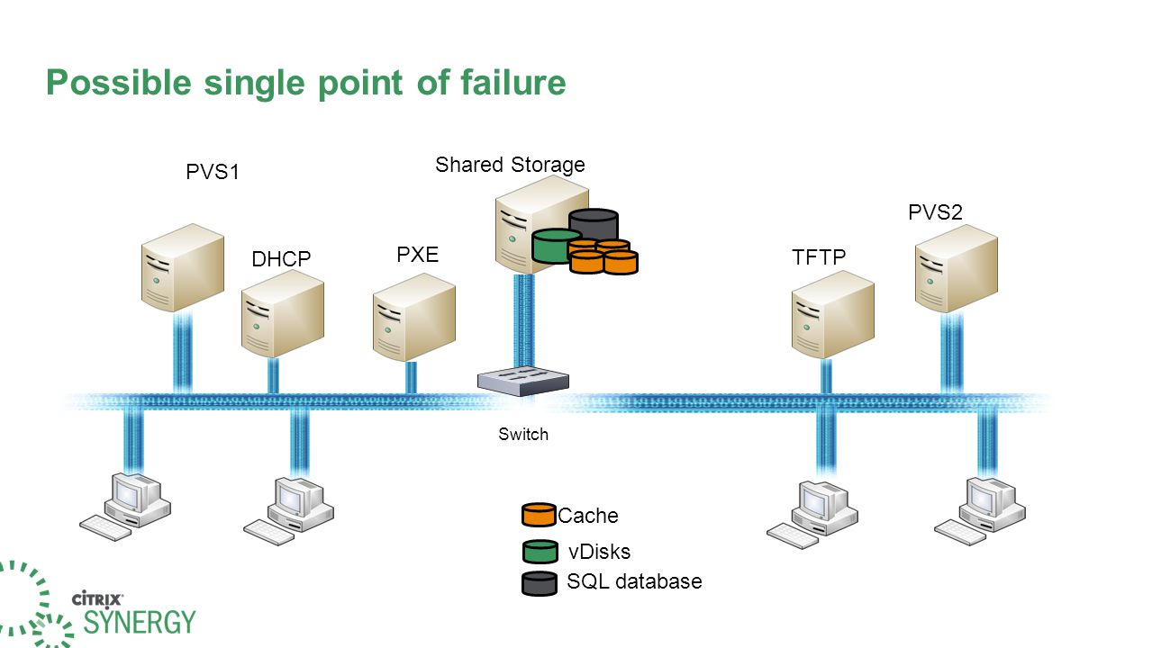 Possible single point of failure Shared Storage vDisks SQL database Cache PVS1 PVS2 TFTP DHCP PXE Switch