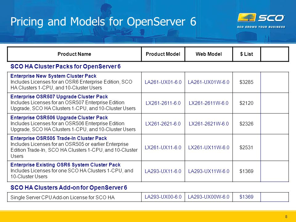9 Pricing and Models for UW714 Product NameProduct ModelWeb Model$ List SCO HA Cluster Packs for UnixWare 7.1.4 Business New System Cluster Pack Includes Licenses for a Business Edition, SCO HA Clusters 1-CPU, and 10-Cluster Users LA431-UW01-7.1.4LA431-UW01W-7.1.4$3285 Business UW713/712 Upgrade Cluster Pack Includes Licenses for a UW713/712 Business Edition Upgrade, SCO HA Clusters 1-CPU, and 10-Cluster Users LX431-4311-7.1.4LX431-4311W-7.1.4$1847 Business UW711 Upgrade Cluster Pack Includes Licenses for a UW711 Business Edition Upgrade, SCO HA Clusters 1-CPU, and 10-Cluster Users LX431-UW11-7.1.4LX431-UW11W-7.1.4$1984 Business Existing UW714 System Cluster Pack Includes Licenses for one SCO HA Clusters 1-CPU, and 10-Cluster Users LA493-UW11-7.1.4LA493-UW11W-7.1.4$1369 Departmental New System Cluster Pack Includes Licenses for a Departmental Edition, SCO HA Clusters 2-CPU, and 25-Cluster Users LA471-UW02-7.1.4LA471-UW02W-7.1.4$5614 Departmental UW713/712 Upgrade Cluster Pack Includes Licenses for a UW713/712 Departmental Edition Upgrade, SCO HA Clusters 2-CPU, and 25-Cluster Users LX471-4712-7.1.4LX471-4712W-7.1.4$3244 Departmental UW711 Upgrade Cluster Pack Includes Licenses for a UW711 Departmental Edition Upgrade, SCO HA Clusters 2-CPU, and 25-Cluster Users LX471-UW12-7.1.4LX471-UW12W-7.1.4$3380 Departmental Existing UW714 System Cluster Pack Includes Licenses for one SCO HA Clusters 2-CPU, and 25-Cluster Users LA493-UW22-7.1.4LA493-UW22W-7.1.4$2464 SCO HA Clusters Add-on for UnixWare 7.1.4 Single Server CPU Add-on License for SCO HA LA493-UW00-7.1.4LA493-UW00W-7.1.4$1369