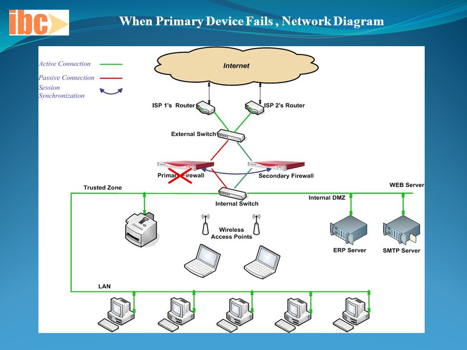 When Primary Device Fails, Network Diagram