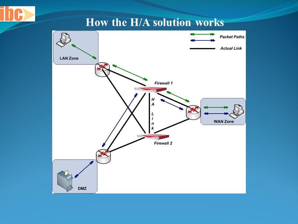 How the H/A solution works